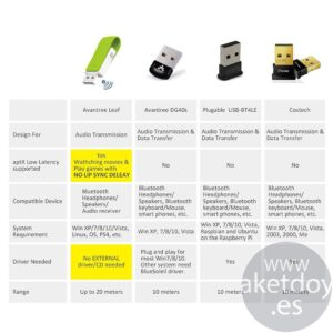 Avantree USB Bluetooth Audio